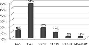 Nefrectomías parciales realizadas anualmente por los encuestados.