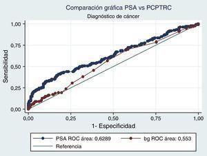 Comparación ROC modelo y PSA respecto a cáncer.