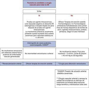 Algoritmo de decisión del paciente candidato a cirugía vascular para tratar la DE.
