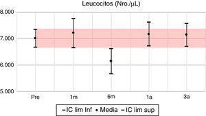 Leucocitos: media e IC 95% en pretrasplante y seguimiento a 1 mes, 6 meses, 1 año y 3 años. UTR-HUN.