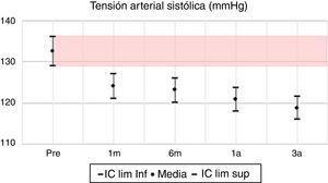 Presión arterial sistólica: media e IC 95% en pretrasplante y seguimiento a 1 mes, 6 meses, 1 año y 3 años. UTR-HUN.