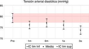 Presión arterial diastólica: media e IC 95% en pretrasplante y seguimiento a 1 mes, 6 meses, 1 año y 3 años. UTR-HUN.