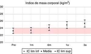Índice de masa corporal: media e IC 95% en pretrasplante y seguimiento a 1 mes, 6 meses, 1 año y 3 años. UTR-HUN.