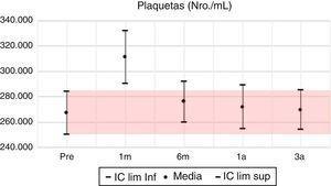 Plaquetas: media e IC 95% en pretrasplante y seguimiento a 1 mes, 6 meses, 1 año y 3 años. UTR-HUN.