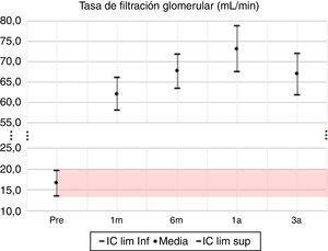 TFG* media e IC 95% en pretrasplante y seguimiento a 1 mes, 6 meses, 1 año y 3 años. UTR-HUN. *Calculada con fórmula Cockcroft-Gault