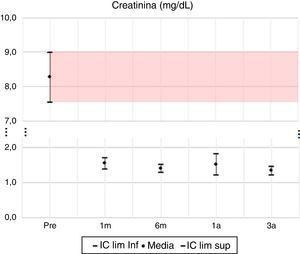 Creatinina: media e IC 95% en pretrasplante y seguimiento a 1 mes, 6 meses, 1 año y 3 años. UTR-HUN.
