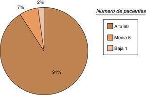 Nivel de satisfacción de los pacientes intervenidos quirúrgicamente con placa LCP.