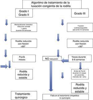 Algoritmo de tratamiento de la LCR. Cuello K, Ochoa, G. Hospital Infantil Universitario de San José, Bogotá, Colombia. Junio de 2011.