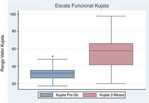 Gráfico de Cajas Escala Kujala Pre quirúrgica y control 3 meses.
