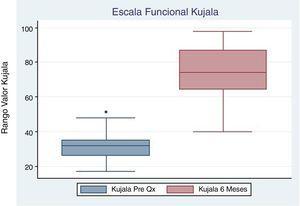 Gráfico de Cajas Escala Kujala Pre quirúrgica y control 6 meses.