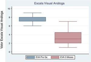 Gráfico de Cajas Escala Visual Análoga del dolor y control 3 meses.