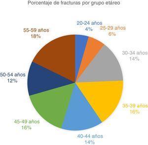 Porcentaje de diagnósticos de fractura por grupo etáreo impartidos a las personas con patologías ortopédicas de origen laboral entre el 01 de enero de 2012 y el 01 de enero de 2017, con su respectivo porcentaje.