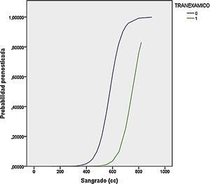 Probabilidad de transfusión según sangrado.