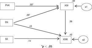 – Path diagram.