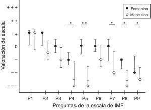 Respuestas a la versión adaptada de la escala de IMF (Bertamini et al., 2011; Botvinick & Cohen, 1998; Folegatti et al., 2012) agrupada por género. Los puntos centrales son las medianas y las barras de error superior e inferior representan los intervalos de confianza para la media al 95%. «Totalmente en desacuerdo» (- - -); «parcialmente en desacuerdo» (- -); «en desacuerdo» (-); «ni de acuerdo ni en desacuerdo»=0 y era este el punto neutral de la ilusión; «de acuerdo» (+); «parcialmente de acuerdo» (++); «totalmente de acuerdo» (+++). Se presentan diferencias significativa con la prueba de Kruskal-Wallis (*p<.05; **p<.01).