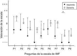 Respuestas a la versión adaptada de la escala de IMF (Bertamini et al., 2011; Botvinick & Cohen, 1998; Folegatti et al., 2012) agrupada por dominancia manual. Los puntos centrales son las medianas y las barras de error superior e inferior representan los intervalos de confianza para la media al 95%. «Totalmente en desacuerdo» (- - -); «parcialmente en desacuerdo» (- -); «en desacuerdo» (-); «ni de acuerdo ni en desacuerdo»=0 y era este el punto neutral de la ilusión; «de acuerdo» (+); «parcialmente de acuerdo» (++); «totalmente de acuerdo» (+++). Se presentan diferencia significativa con la prueba de Kruskal-Wallis (*p<.05; **p<.01).