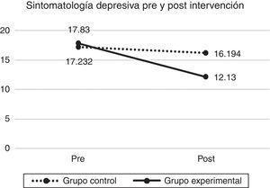 Evolución de la sintomatología depresiva medida con el Inventario para la Depresión de Beck en el grupo control y el grupo experimental antes y después de la intervención. La potencia de la prueba fue de .840.