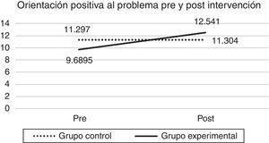 Evolución de la orientación positiva al problema en el grupo control y el grupo experimental antes y después de la intervención. La potencia de la prueba fue de .870.