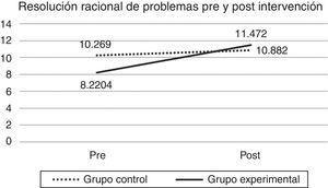 Evolución de la resolución racional de problemas en el grupo control y el grupo experimental antes y después de la intervención. La potencia de la prueba fue de .745.