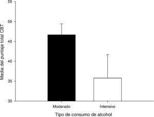Puntaje neto total en la Cognitive Bias Task según tipo de consumo de alcohol. Las líneas verticales representan el error estándar de la media.
