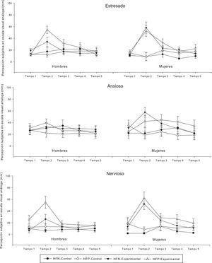 Percepción subjetiva de los estados emocionales estresado, ansioso, y nervioso, en hombres y mujeres con historia familiar positiva (HFP) o negativa (HFN) de abuso de alcohol, y que fueron o no expuestos a una tarea de inducción de estrés (grupos experimental y control, respectivamente). Los datos (medias +/- error estándar de la media) fueron recogidos de manera repetida, mediante una escala visual análoga, en el pretest (tiempo 1) y postest (tiempos 2, 3, 4 y 5).