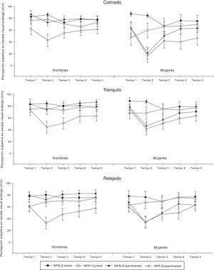 Percepción subjetiva de los estados emocionales calmado, tranquilo y relajado, en hombres y mujeres con historia familiar positiva (HFP) o negativa (HFN) de abuso de alcohol, y que fueron o no expuestos a una tarea de inducción de estrés (grupos experimental y control, respectivamente). Los datos (medias +/- error estándar de la media) fueron recogidos de manera repetida, mediante una escala visual análoga, en el pretest (tiempo 1) y postest (tiempos 2, 3, 4 y 5).