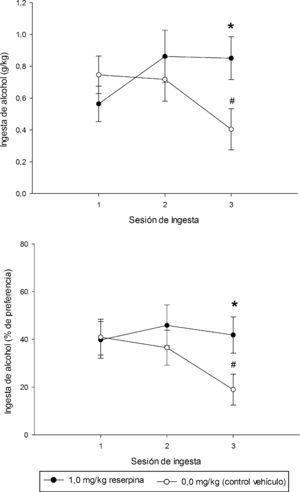 Consumo de alcohol (g/kg y % de preferencia) registrado en los grupos tratados crónicamente con reserpina (1.0mg/kg, RES, puntos negros) y en grupos control tratados con vehículo (VEH, puntos vacíos), en función del día de evaluación del Experimento 1. Los puntos muestran las medias y las barras los errores estándar.