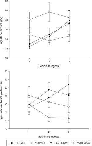 Consumo de alcohol registrado en los grupos tratados crónicamente con reserpina (1.0mg/kg, RES) o vehículo (VEH), y con fluoxetina (10mg/kg, FLUOX) o su vehículo (VEH). Se grafican los g/kg consumidos y el % de preferencia por el alcohol registrado en los grupos RES-VEH (puntos negros), VEH-VEH (puntos vacíos), RES-FLUOX (triángulos negros) y VEH-FLUOX (triángulos vacíos), en función del día de evaluación del experimento2. Los puntos muestran las medias; las barras, los errores estándar.
