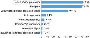 Porcentaje de enfermedades de los pacientes con IOT en el Hospital de San José.