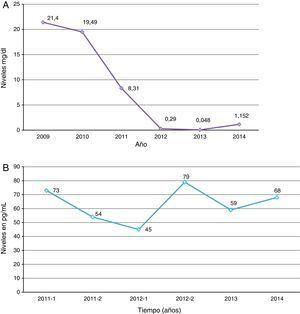 Cambios bioquímicos durante la terapia hormonal de cambio de sexo (relación concentración hormonal/tiempo de seguimiento); A) testosterona libre; B) estradiol.