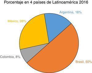 Ranking SIR 2016. Porcentaje en 4 países de América Latina. Fuente: Scimago Lab10.