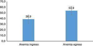 Prevalencia de anemia.