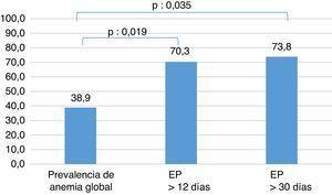 Estancia hospitalaria prolongada asociada con anemia.