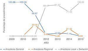 Porcentaje de procedimientos por año según la técnica anestésica (*de 2015, solo se registraron los procedimientos realizados en enero).