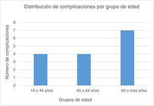 Distribución de complicaciones por grupo de edad (Kaplan Meier).