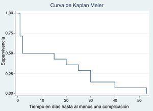 Curva de supervivencia para al menos una complicación (Kaplan Meier).