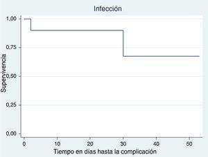 Curvas de supervivencia para cada complicación: infección.
