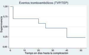 Curvas de supervivencia para cada complicación: (eventos tromboembólicos (TVP/TEP).