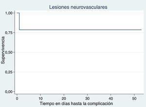 Curvas de supervivencia para cada complicación: lesiones neurovasculares.