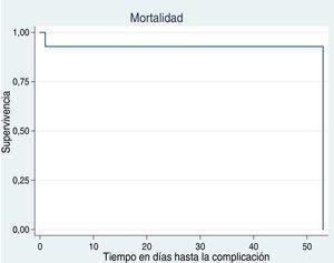 Curvas de supervivencia para cada complicación: mortalidad.
