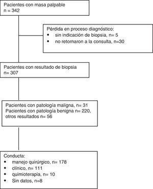 Diagrama de flujo de la selección de pacientes.