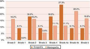 Distribución de BI-RADS en ecografía y mamografía en pacientes con patología maligna, n=31.