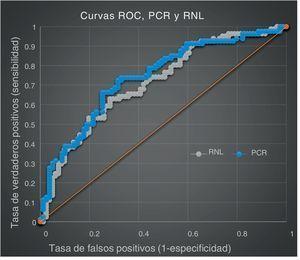 Área bajo la curva (ABC) para RNL de 0,713 (IC-95% = 0,6-0,79) y para PCR de 0,739 (IC-95% = 0,6-0,81).