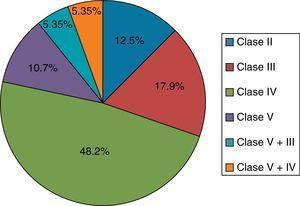 Frecuencia de las diferentes clases de nefritis lúpica en 56 pacientes con biopsia renal.