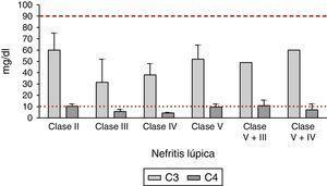 Comportamiento de las fracciones del complemento C3 y C4 en las diferentes clases de nefritis lúpica. La línea discontinua en la parte superior representa el límite inferior de normalidad del complemento C3; la línea punteada en la parte inferior representa el límite inferior de normalidad del complemento C4.