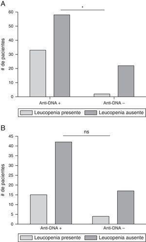 Asociación entre anticuerpos anti-ADN y leucopenia. A) La leucopenia y la presencia de anticuerpos anti-ADN se presentó en cualquier momento de la enfermedad; *p=0,0111. B) los datos fueron analizados cuando los exámenes de laboratorio (anti-ADN y recuento de leucocitos), se realizaron en el mismo tiempo; ns: no significación estadística.