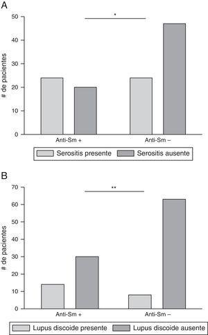 A) Asociación entre anticuerpos anti-Sm y serositis en algún momento de la enfermedad; *p=0,0284. B) Asociación entre anticuerpos anti-Sm y lupus discoide en algún momento de la enfermedad. Serositis: presencia de pericarditis o pleuritis; **p=0,0065.