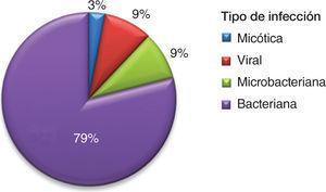 Infecciones como causas de hospitalización de pacientes con lupus eritematoso sistémico en un Hospital Universitario de referencia.