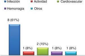 Causas de mortalidad intrahospitalaria en pacientes con lupus eritematoso sistémico en un Hospital Universitario de referencia.