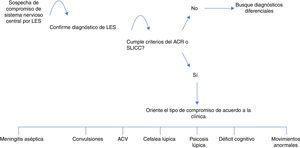 Aproximación diagnóstica al LES neuropsiquiátrico.